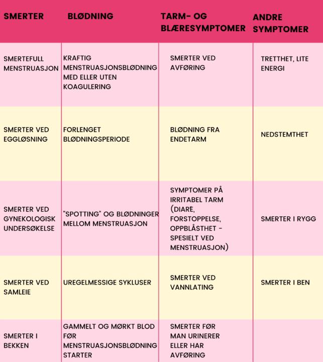 En tabell i lyserosa og lysegult, som lister opp symptomer på endometriose